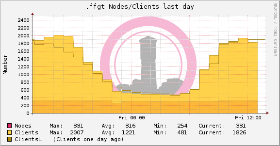 ffgt-node-stat-day